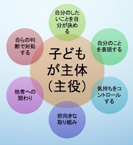 7つの心の種